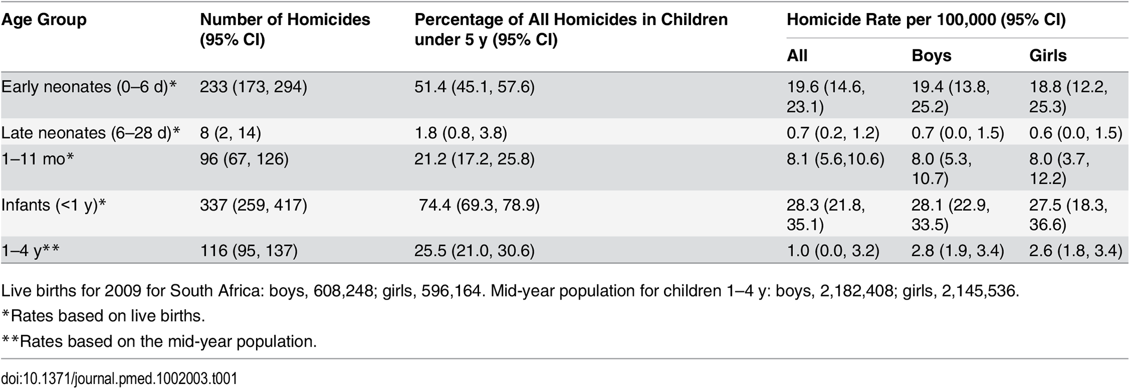 Estimated age-specific homicide rates per 100,000 live births for children under 5 y.