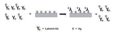 Fig. 6. Heterogeneous method of separating