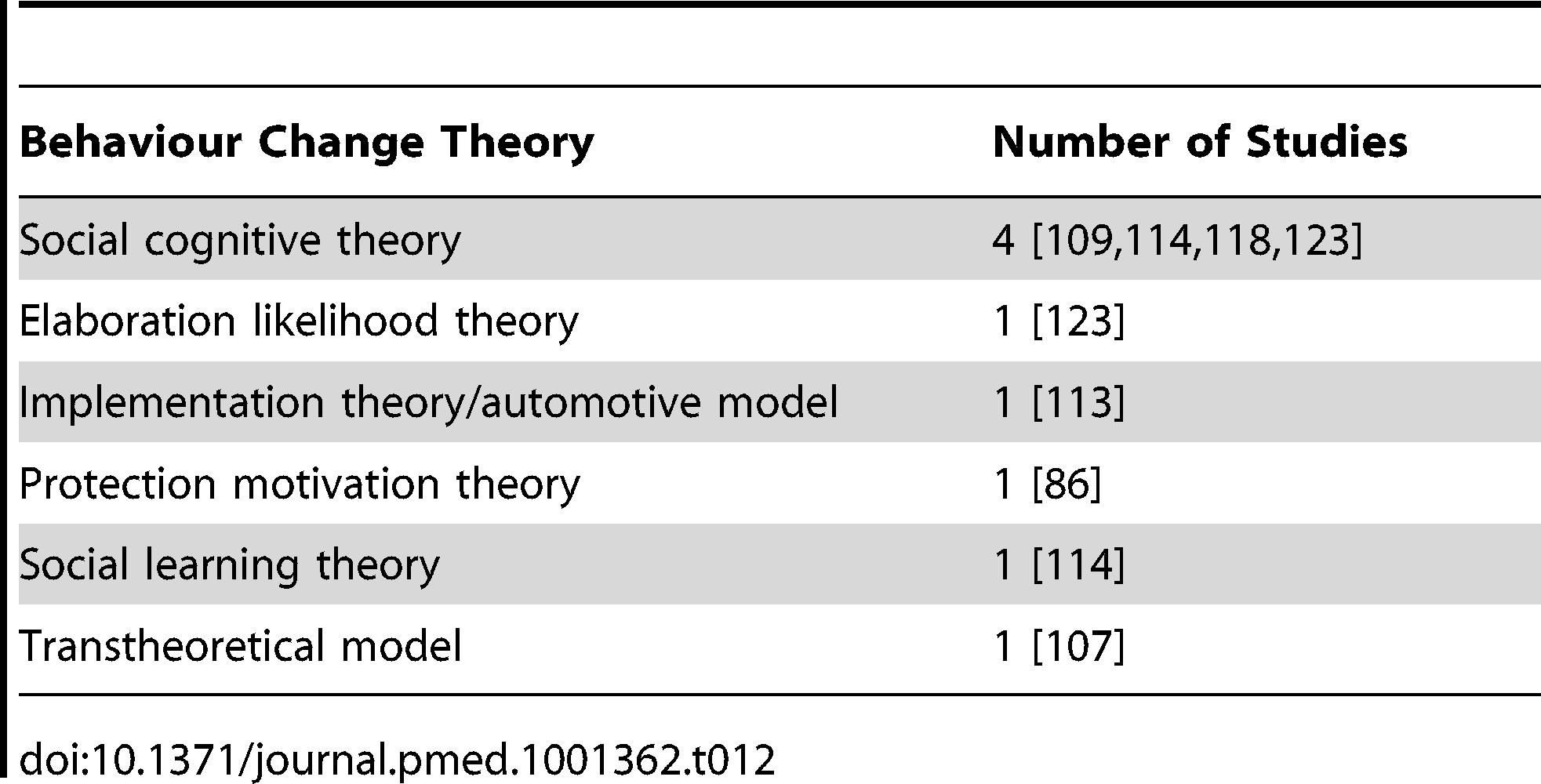 Frequency of reported use of behaviour change theories.