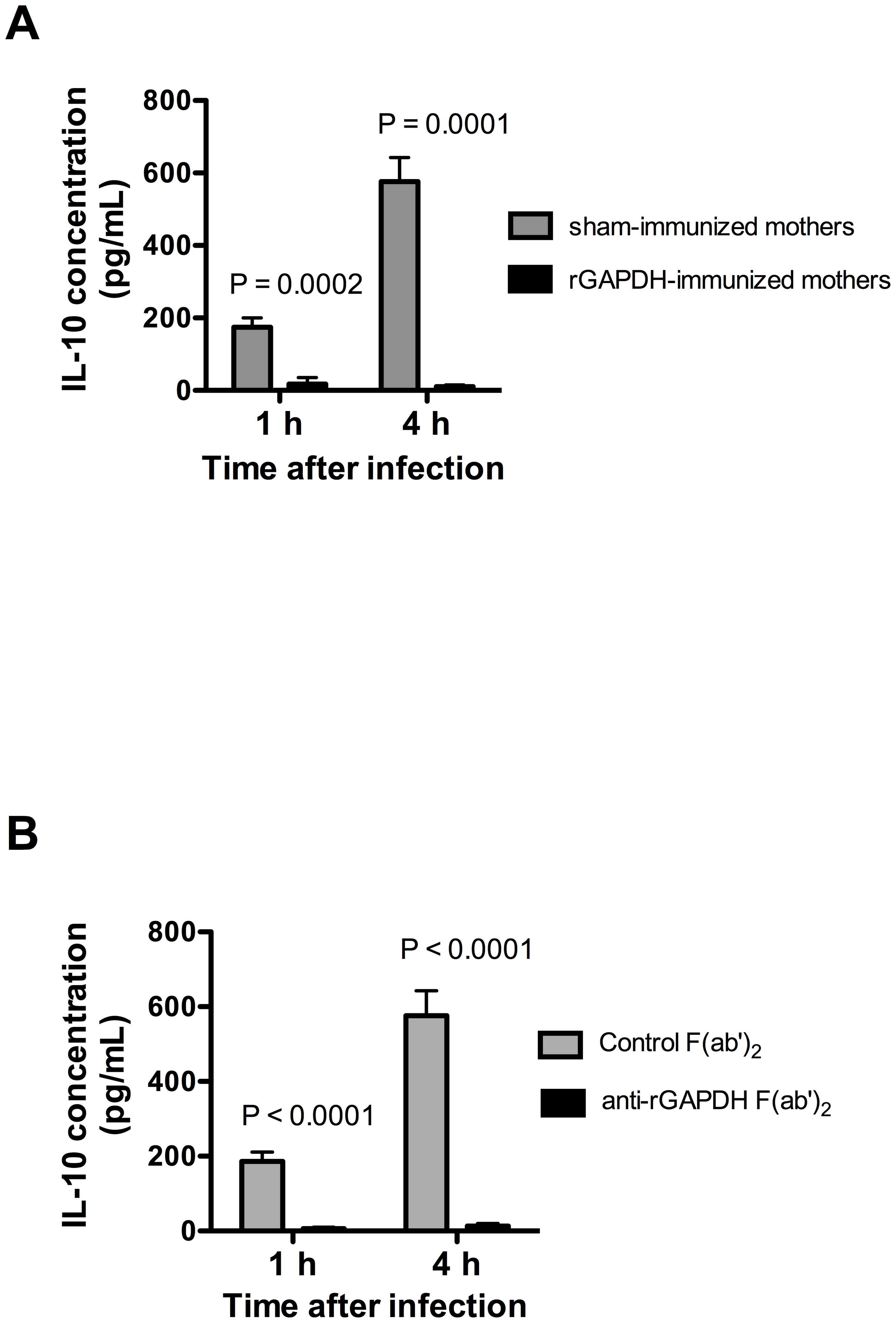 GAPDH neutralization abolishes IL-10 production observed in newborn mice early upon GBS infection.