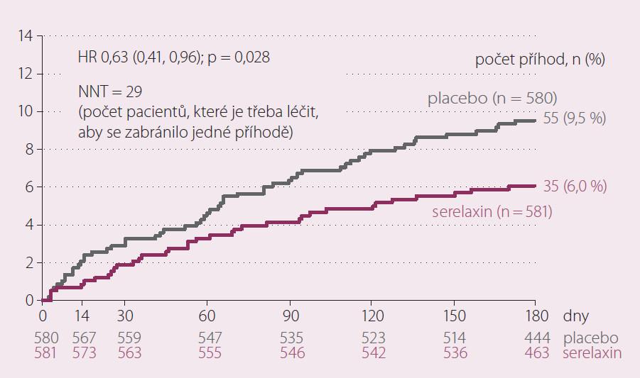 Studie RELAX- AHF. KV úmrtí do 180 dní.