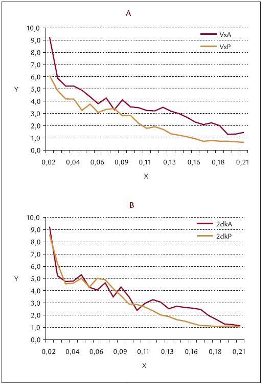 Srovnání spontánní cévní reaktivity (vazomoce) před a po operaci varixů při reperfuzi (area 2). Graf 5a. operovaná končetina, VxA – před operací, VxP – po operaci Graf 5b. neoperovaná končetina, 2dkA – před operací, 2dkP – po operaci
