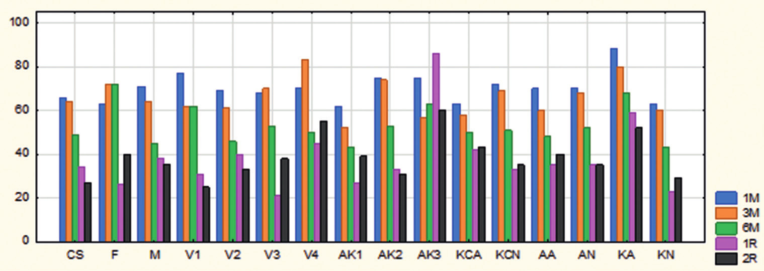 Výskyt zákalu rohovky v celom súbore a v skupinách očí pacientov na jednotlivých kontrolách po CXL (%)