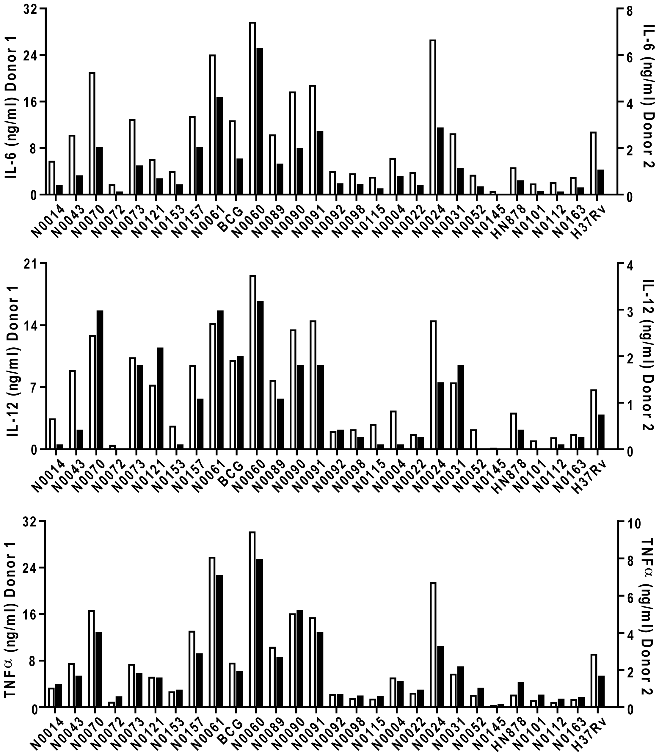 <i>M. tuberculosis</i> complex clinical isolates vary widely in their induction of pro-inflammatory cytokines.