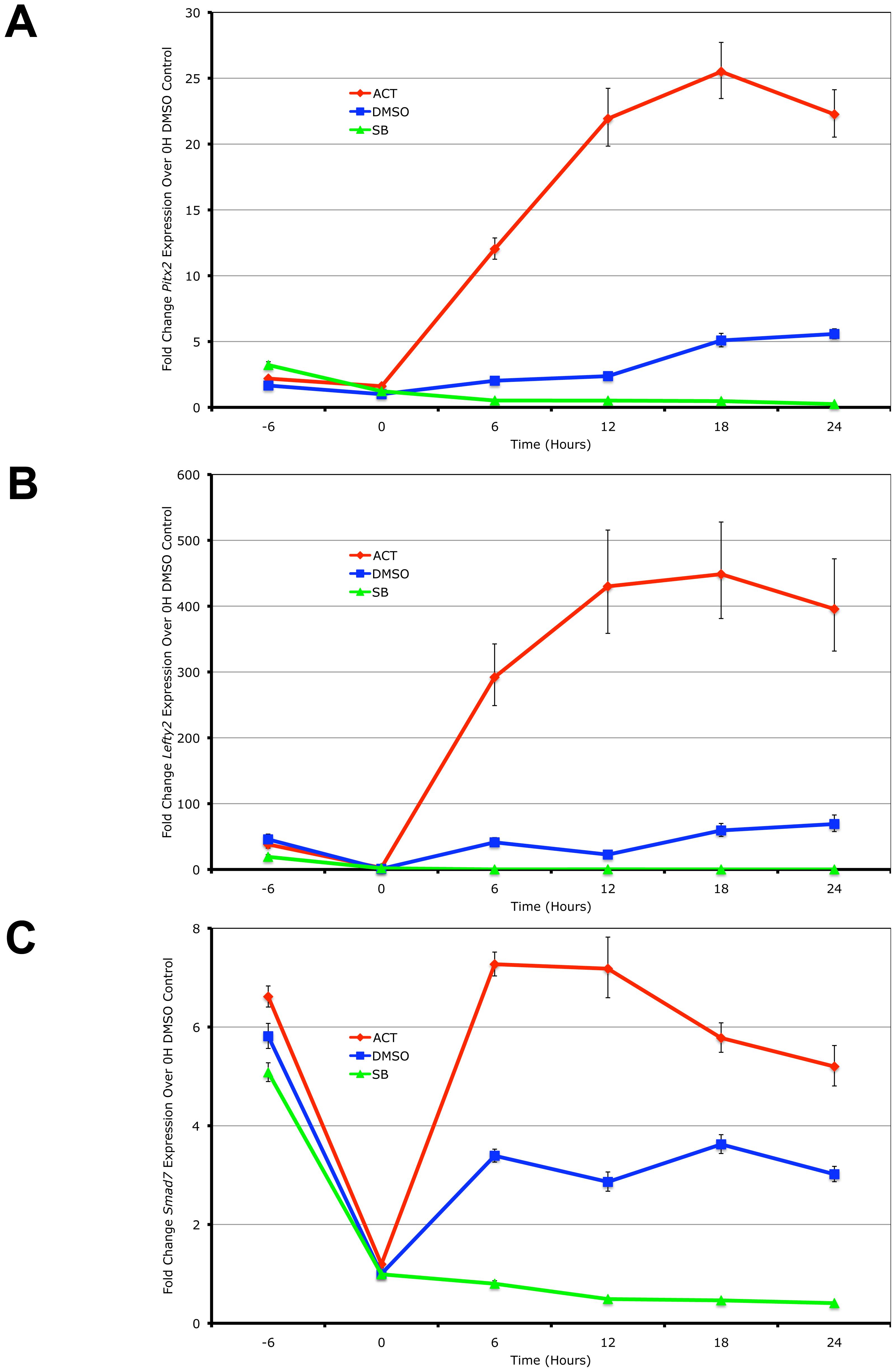 <i>Pitx2</i>, <i>Lefty2</i>, and <i>Smad7</i> Are Transcriptional Targets of Graded Nodal/Activin Signaling.