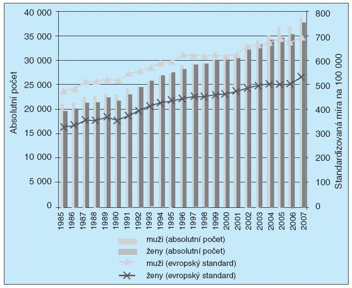 Vývoj incidence zhoubných nádorů v ČR, 1985–2007 (28).<br>Reprodukce s laskavým svolením ÚZIS.