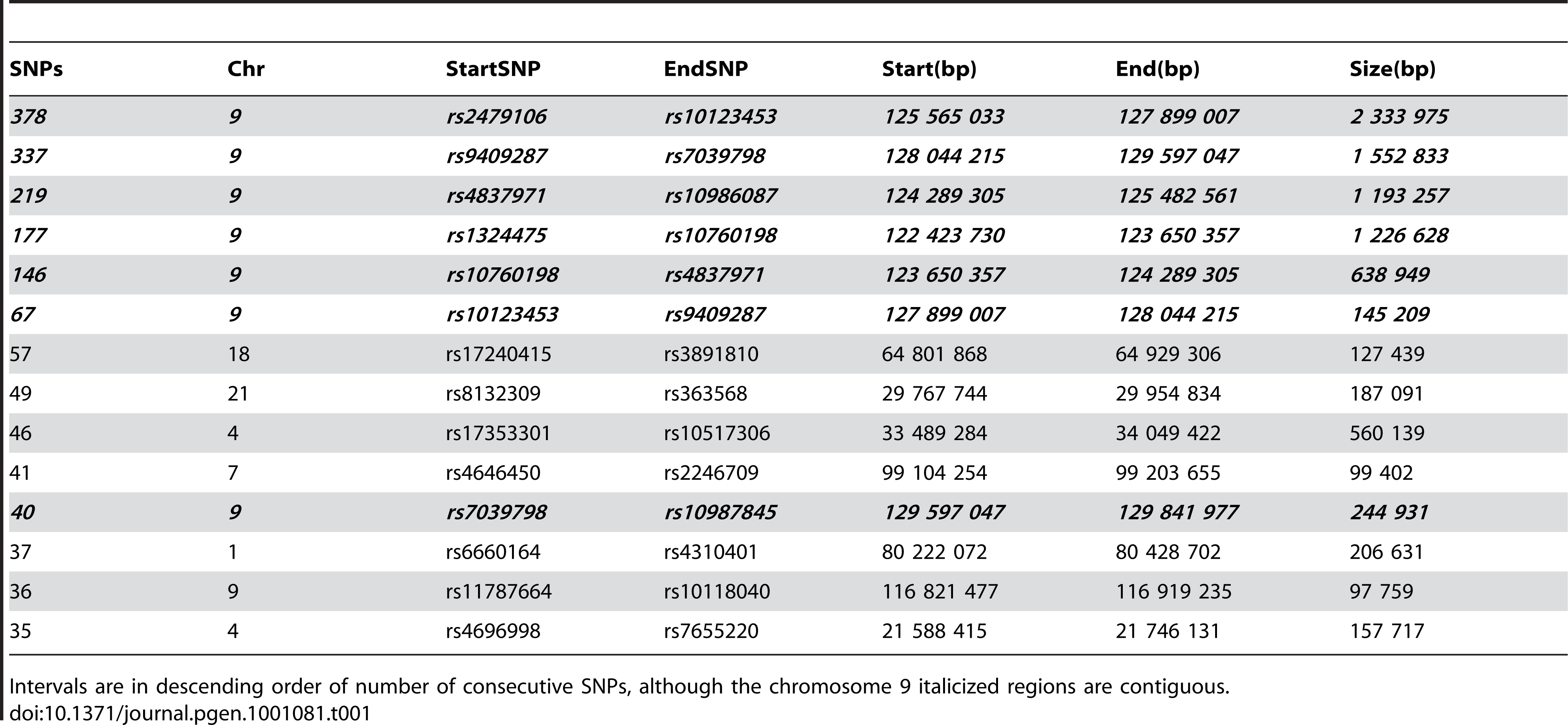 All intervals of 35 or more consecutive SNPs homozygous and identical by state among the six affected CMT samples.