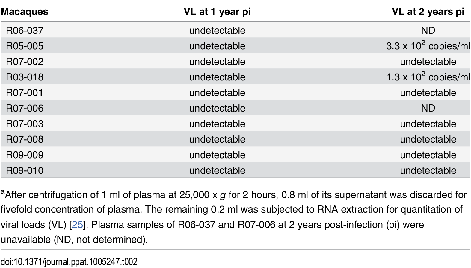 Plasma viral loads determined by using fivefold-concentrated plasma<em class=&quot;ref&quot;><sup>a</sup></em>