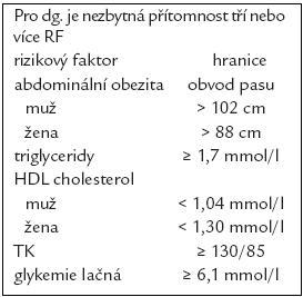 Defi nice metabolického syndromu podle ATP III [1].
