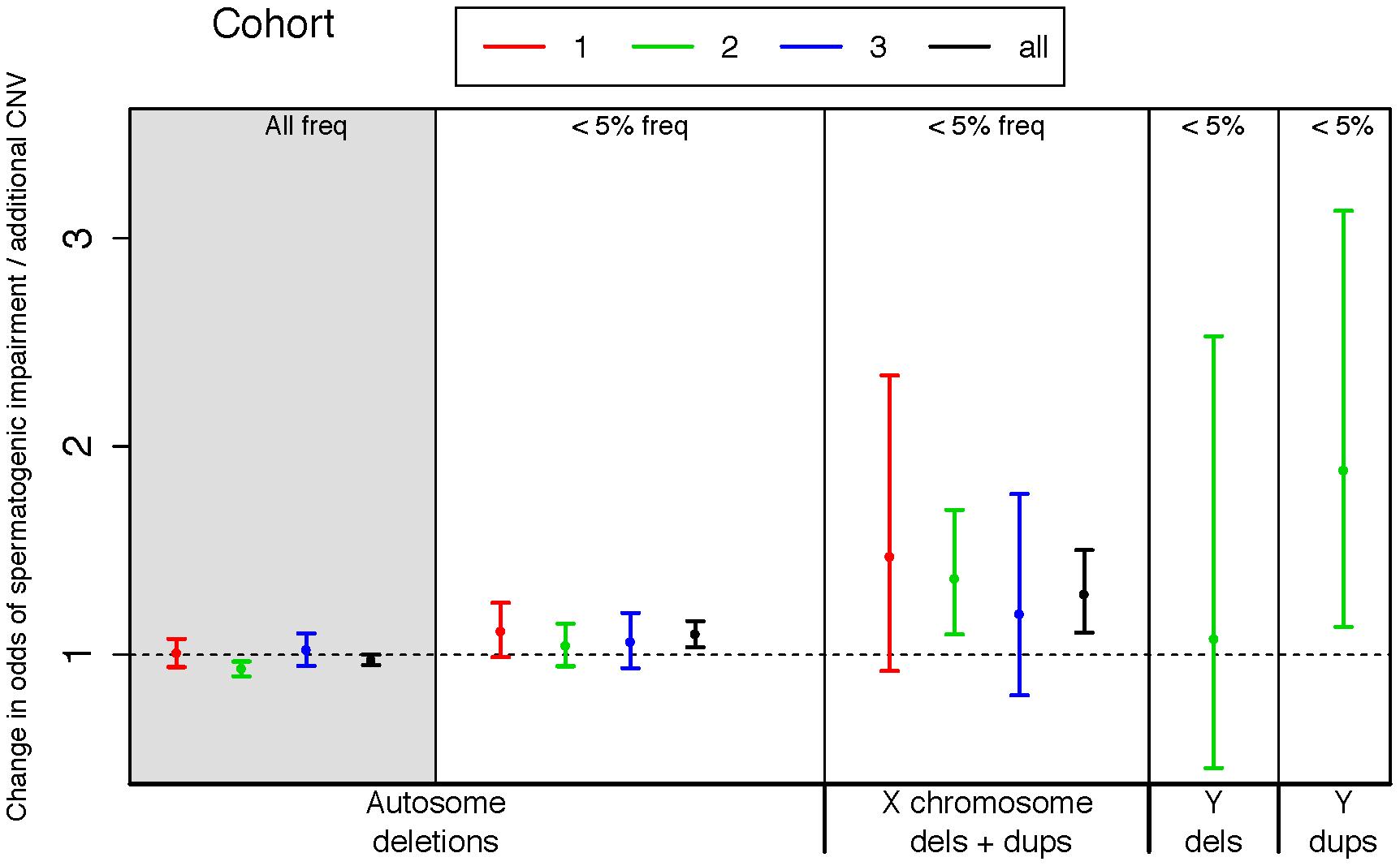 Rare variant burden in cases of spermatogenic impairment.