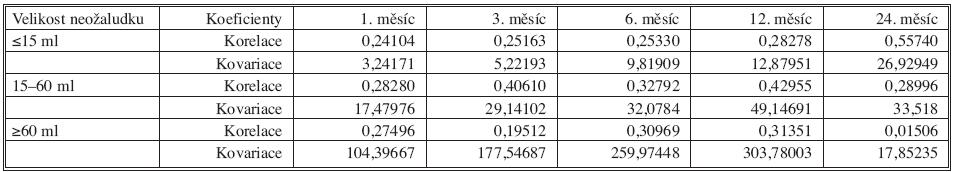 Kovariační a korelační koeficienty mezi úbytkem hmotnosti a objemem neožaludku po uplynutí 1, 3, 6, 12 a 24 měsíců od operace Tab. 6. Covariate and correlation coefficients between weight loss and volume of neoventriculus after 1, 3, 6, 12 and 24 months postoperatively