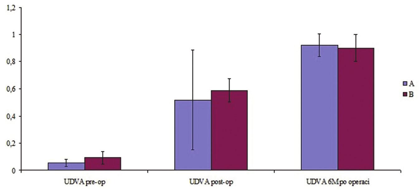 Nekorigovaná zraková ostrost v decimálních hodnotách Snellenových řádků ve skupině A (n = 5, 10,4 %) a skupině B (n = 5, 25,0 %) před primární implantaci T-MIOL, před chirurgickou rotací a 6 měsíců po chirurgické rotaci (p = 0,70)