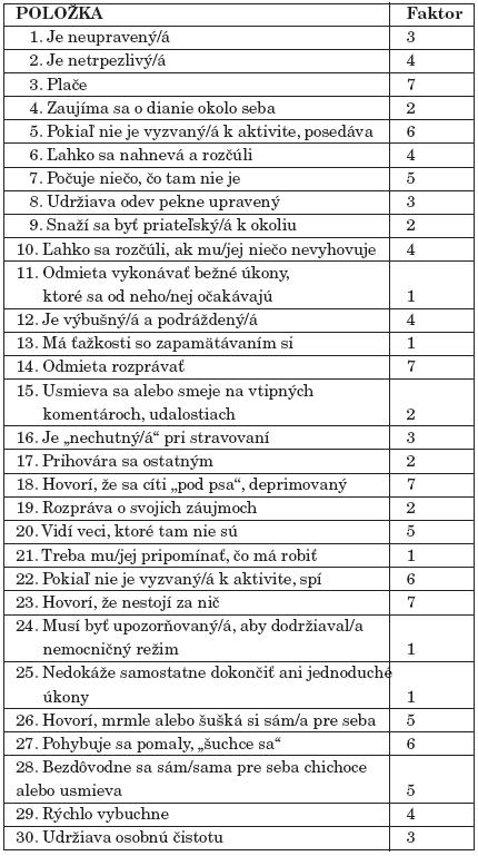 Položky a faktory NOSIE-30.