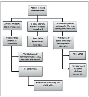Návod k interpretaci laboratorních testů v různých situacích při léčbě rivaroxabanem 20 mg denně