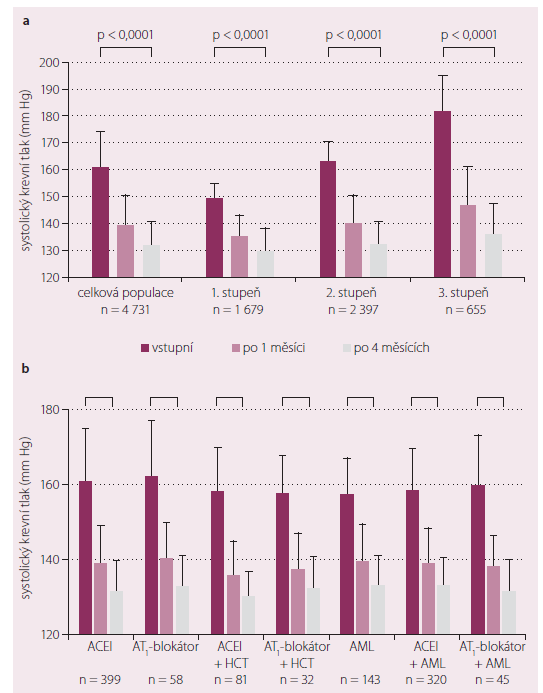 Změny klinického krevního tlaku v průběhu studie PIANIST (a – celkově, b – v závislosti na předchozí antihypertenzní medikaci).