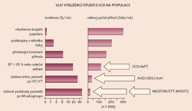 Riziko výskytu náhlé smrti mezi obecnou populací (mládež a mladí dospělí, všeobecná populace nad 35 let věku) a mezi dospělými s pokročilou srdeční chorobou, vztažené k věku. Pravděpodobné etiologii srdeční zástavy dominují u osob nad 35 let věku ICHS a kardiomyopatie a v mladších věkových skupinách různorodá skupina získaných a dědičných onemocnění (modifikováno dle Myerburga).