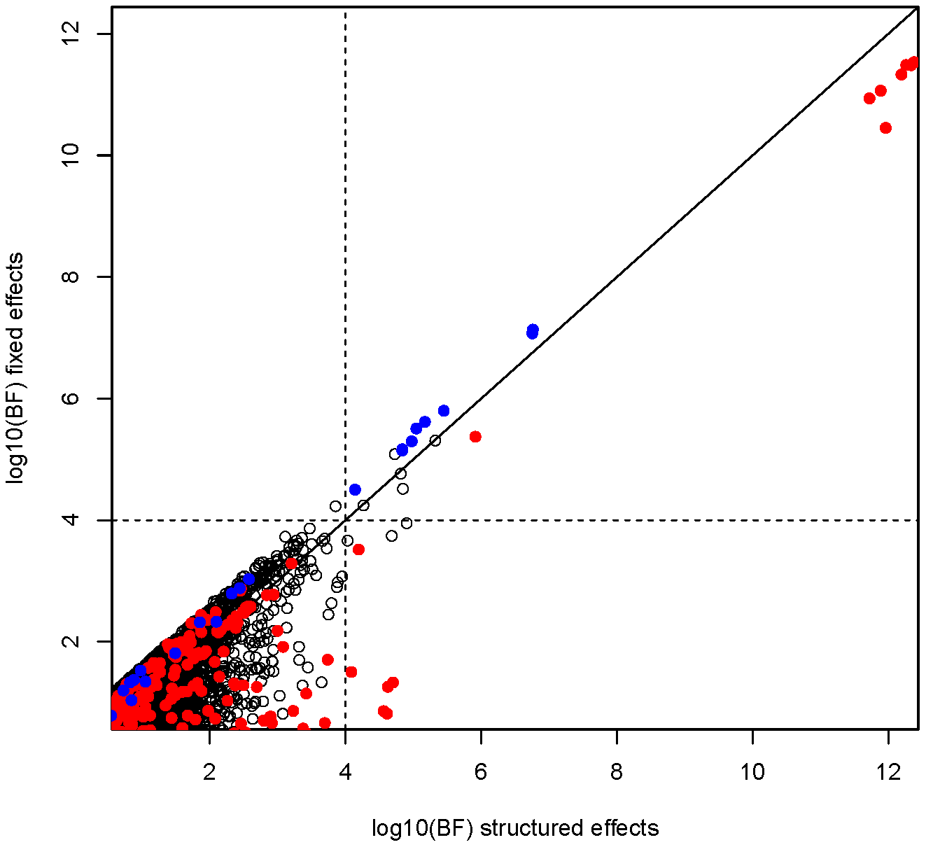 Comparison of fixed and structure effect Bayes factor at autosomal SNPs.