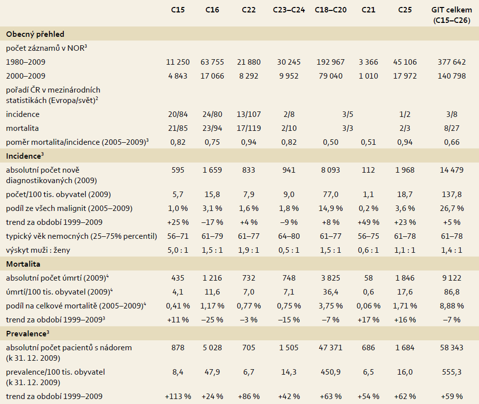 Základní epidemiologické charakteristiky zhoubných nádorů (ZN) gastrointestinálního traktu v ČR<sup>1</sup>. Table 1. Basic epidemiological characteristics of malignant tumours (MT) of the gastrointestinal tract in the Czech Republic<sup>1</sup>.