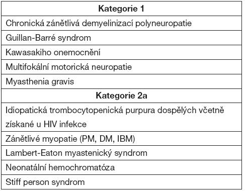 Onemocnění s prokázaným modulačním efektem léčby IVIG