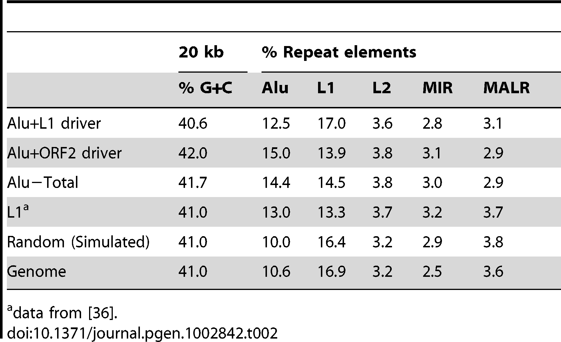 Percent G+C and repeat element content of Alu 20 kb pre-insertion loci.