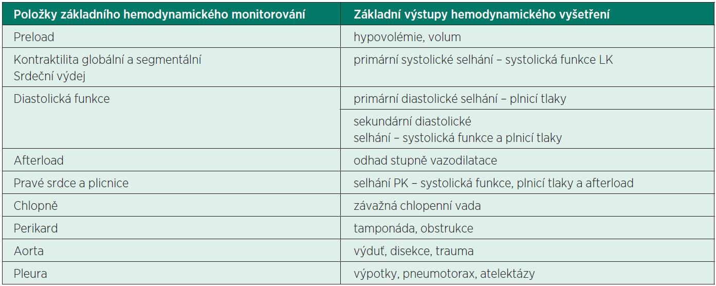 Komplexní echokardiografické vyšetření u kriticky nemocného