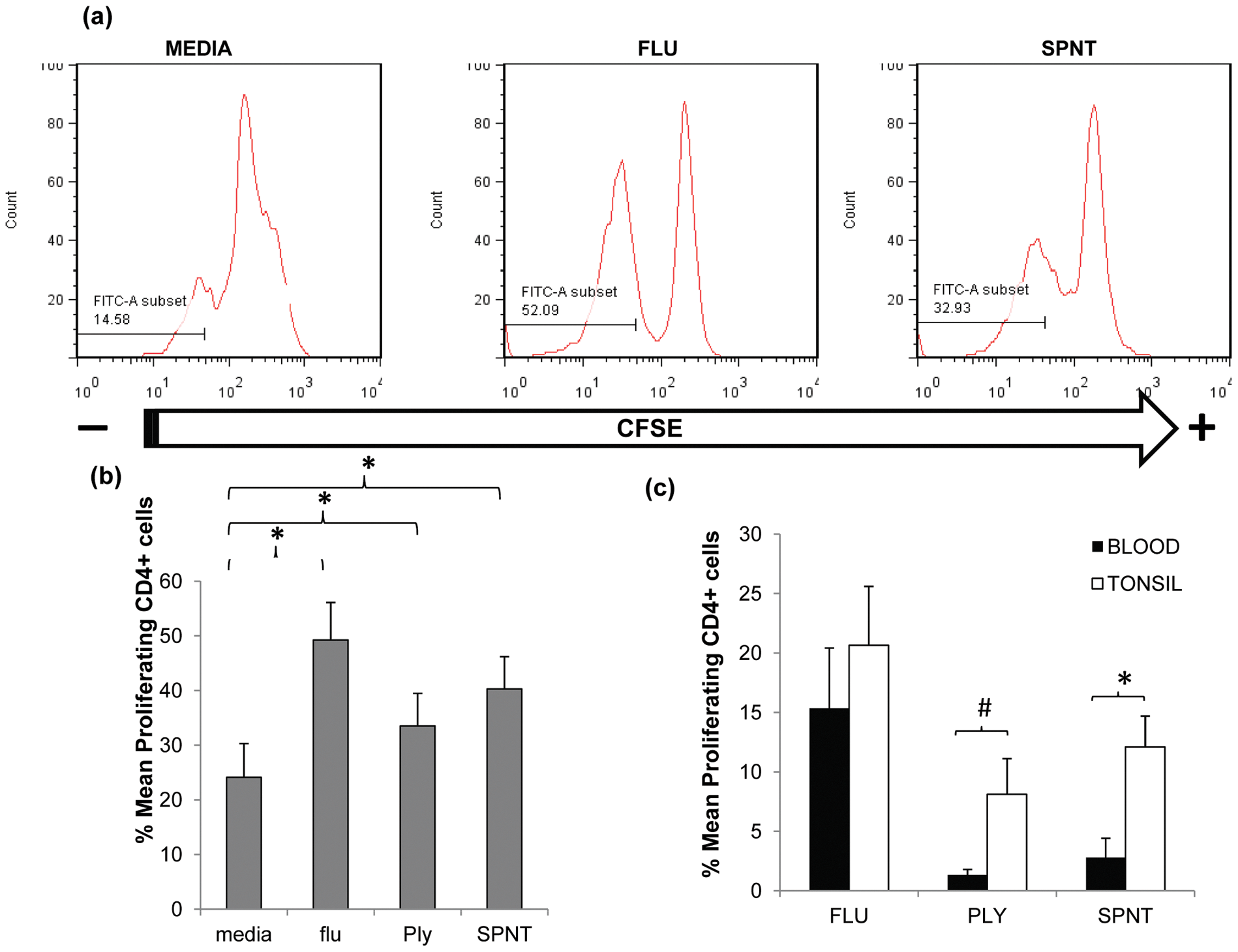 Anti-pneumococcal CD4 T cells proliferative responses in adult tonsils and blood during <i>in vitro</i> pneumococcal peptide antigen challenge.