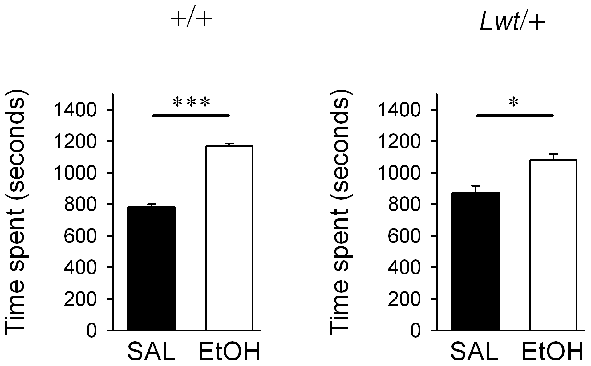 <i>Lwt</i>/+ congenic mice develop a conditioned place preference to ethanol.