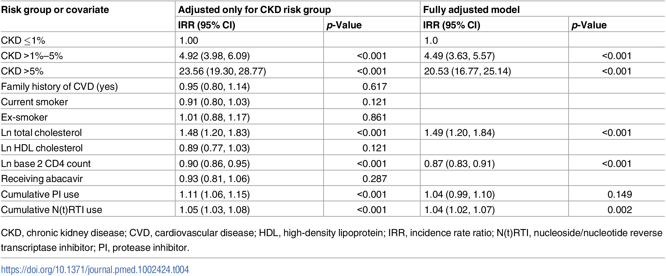 Covariates of CVD risk score as predictors for CKD events adjusted for CKD risk group.