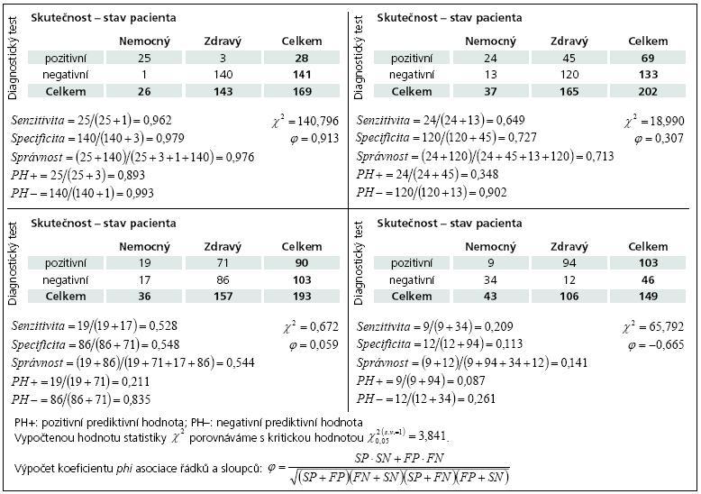 Příklad 4. Ukázky různých tabulek četností, které jsou výsledkem hodnocení diagnostického testu.