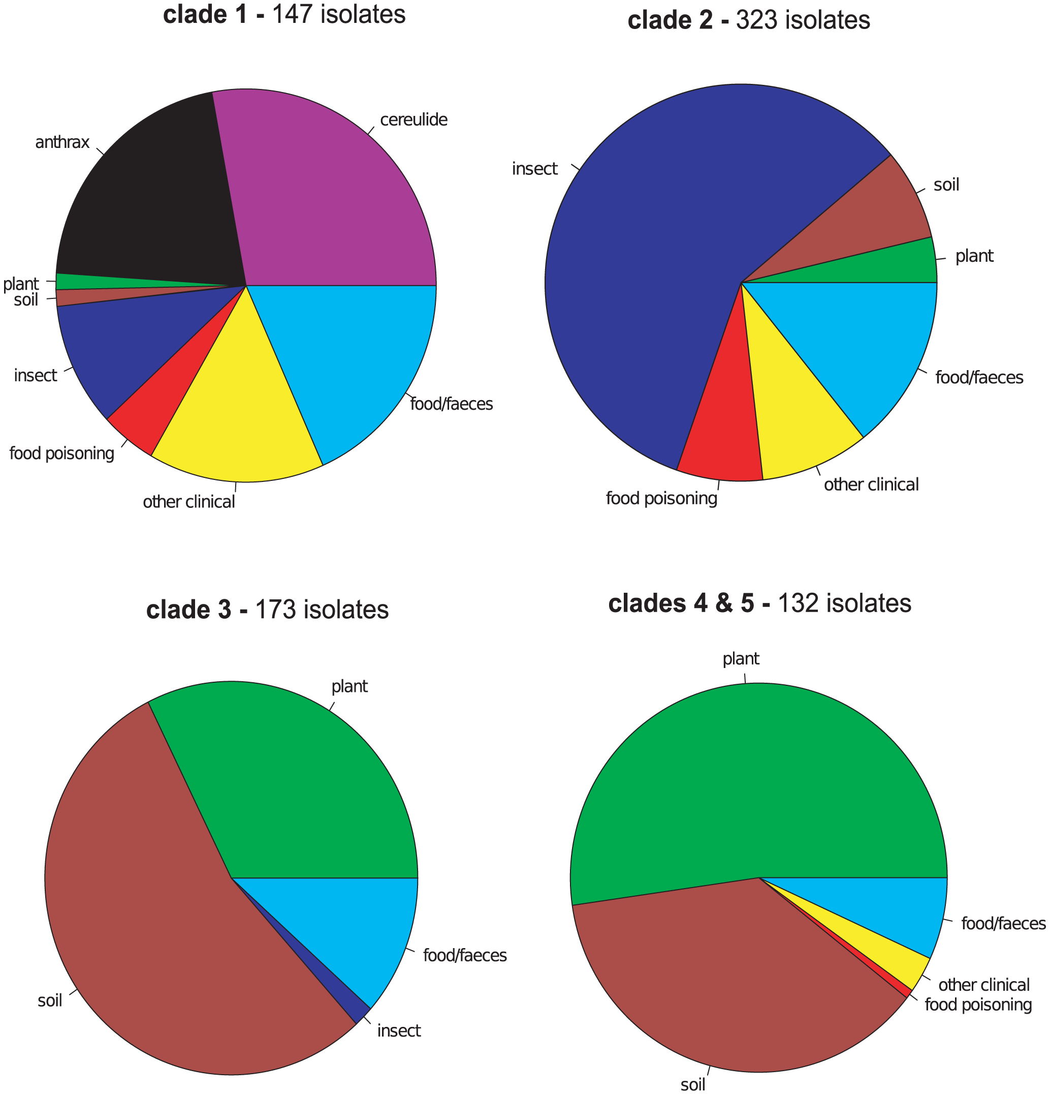 Clade level ecological differentiation of all <i>Bacillus cereus</i> group sequence types (STs) in the pubMLST isolates database.