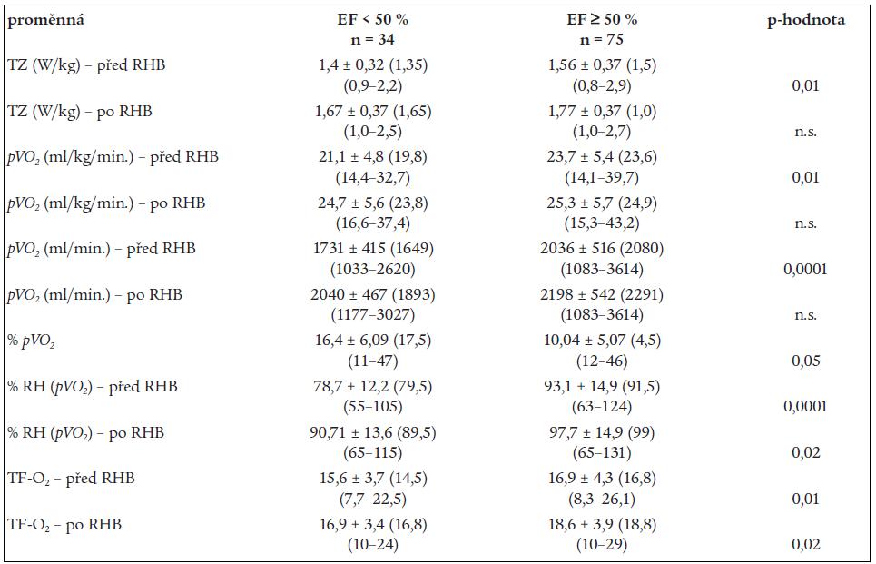 Změny zátěžových ukazatelů (spiroergometrie).