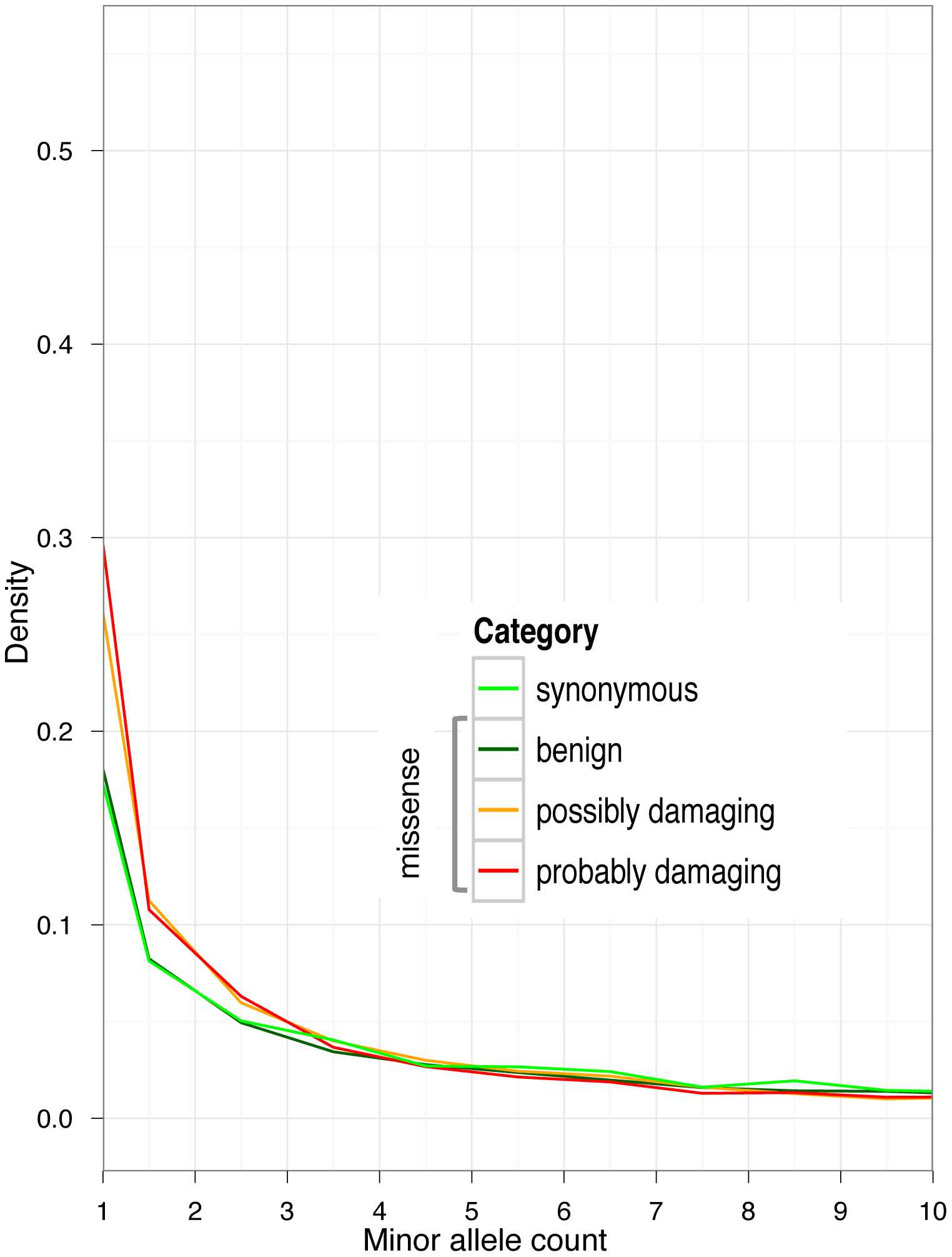 Allele frequency spectra in GoNL data, for synonymous alleles and non-synonymous alleles stratified by PolyPhen-2 functional predictions.