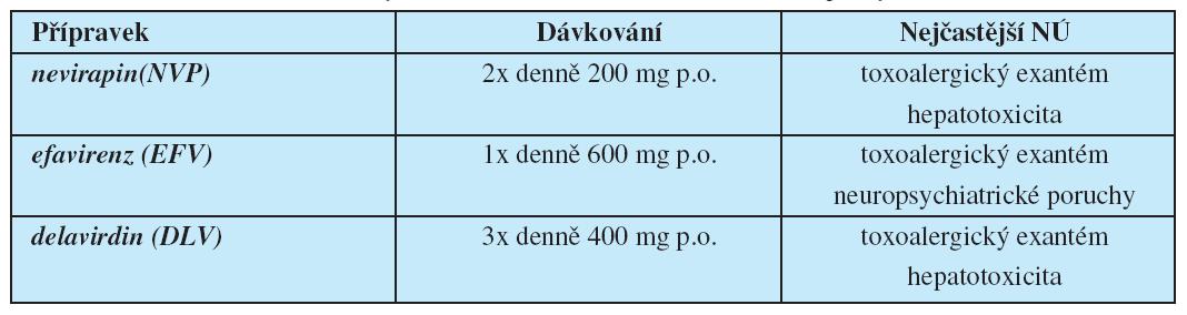 Přehled nenukleosidových inhibitorů HIV reverzní transkriptázy