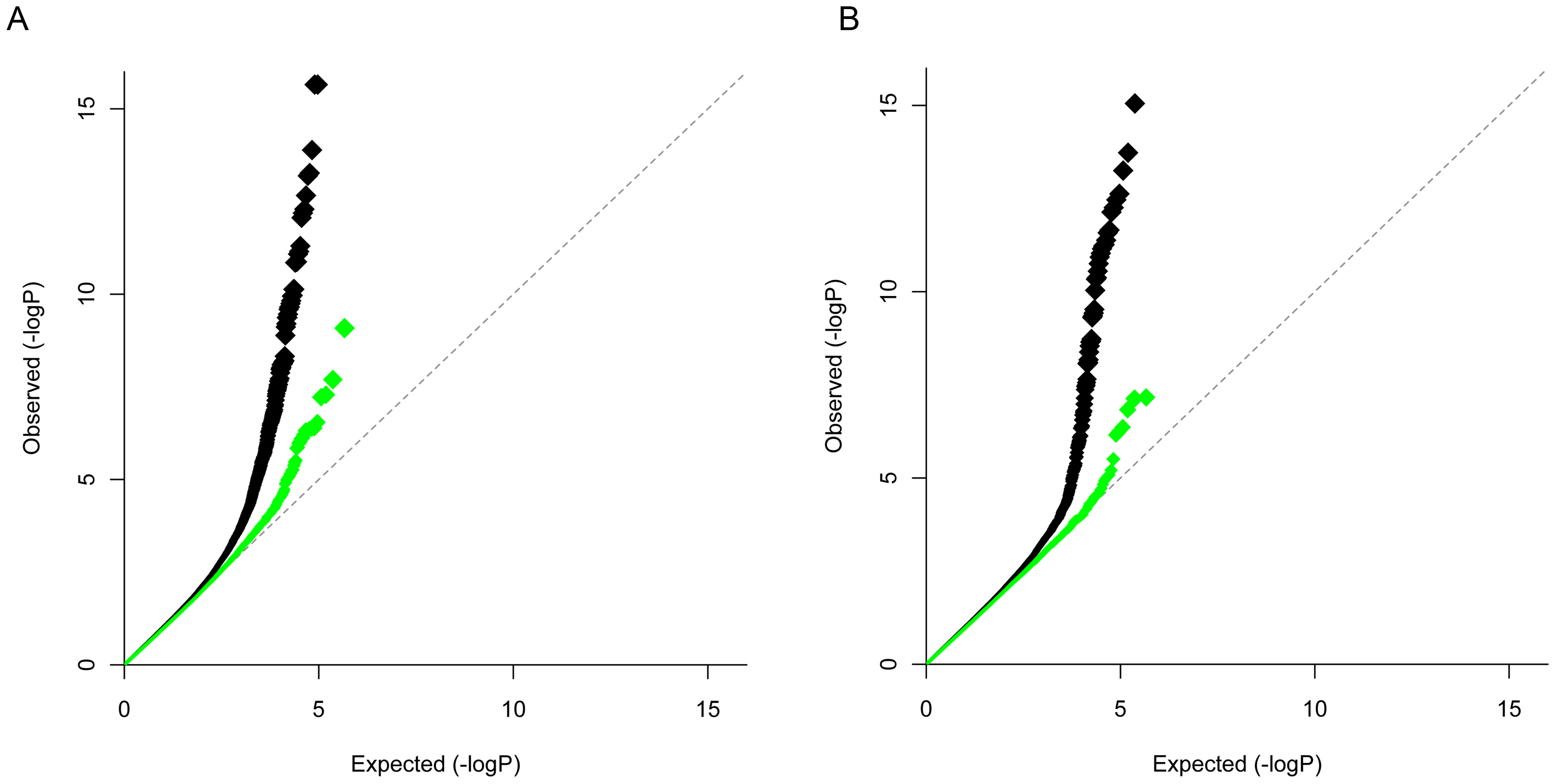 QQ plot of CD-RA meta-analysis by directional method and opposite allelic effect.