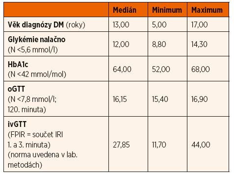 Hodnoty sledovaných parametrů v době stanovení diagnózy u pacientů s diabetem transkripčních faktorů.