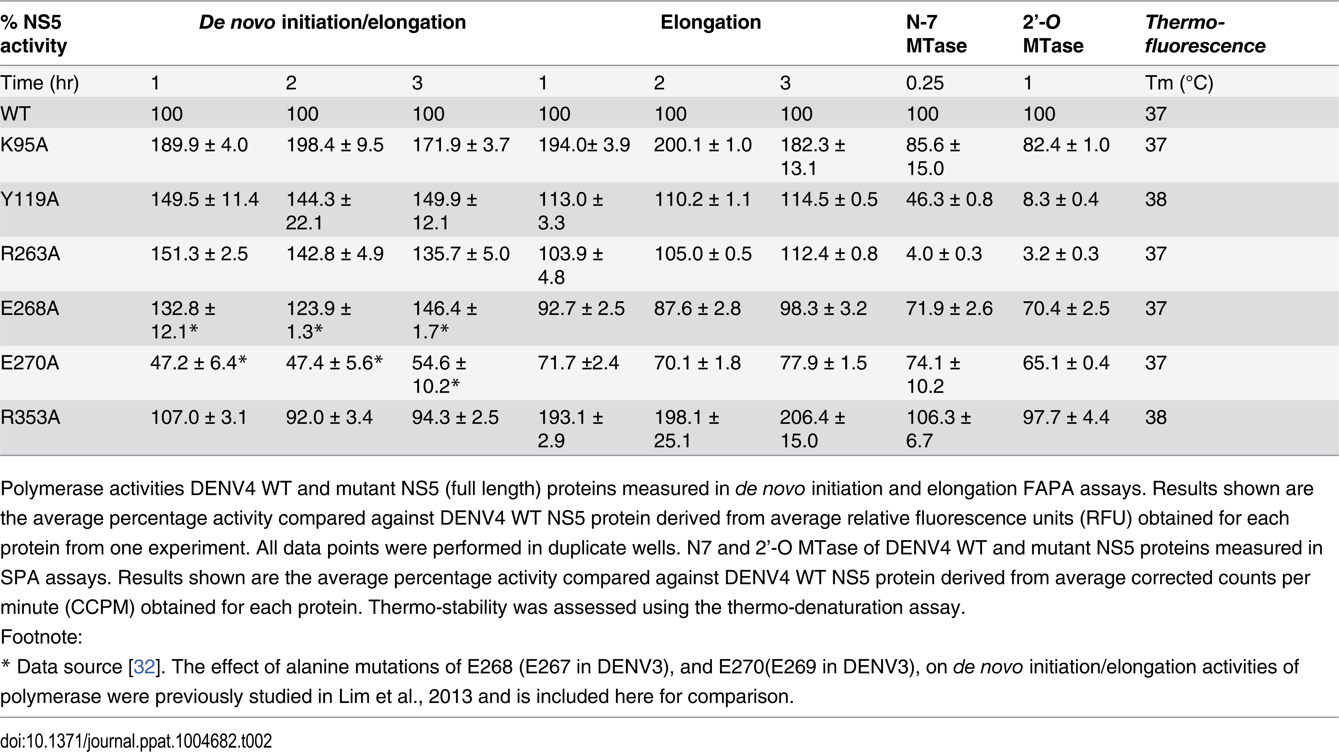 Enzymatic activities and thermo-stabilities of DENV4 WT and mutant NS5 proteins.