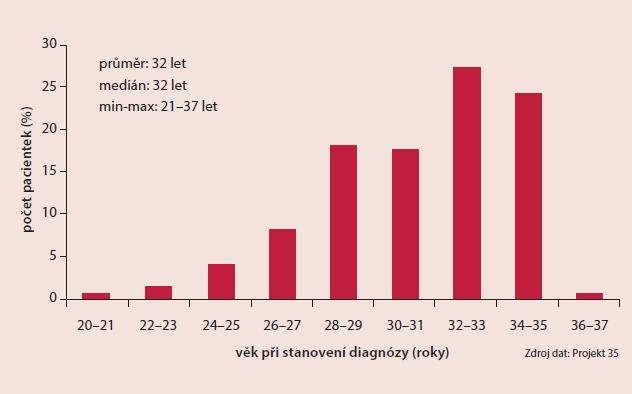 Charakteristika souboru pacientek  Projekt 35. Věk při diagnóze (N=408)