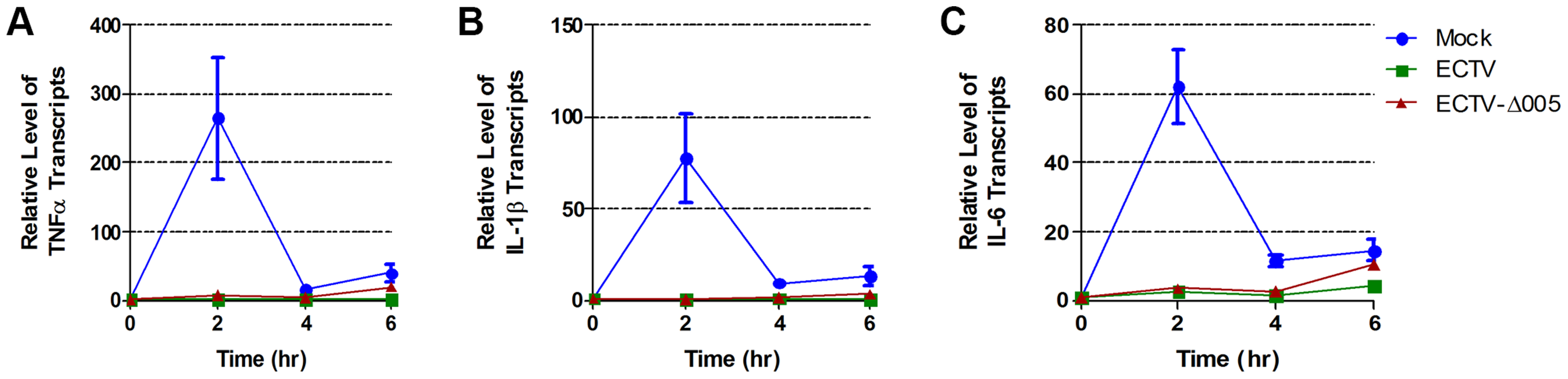 ECTV and ECTV-Δ005 inhibit production of NF-κB regulated transcripts.
