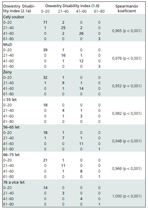 Srovnání obou verzí ODI při zařazení do kategorií (hodnoty ODI jsou v %).