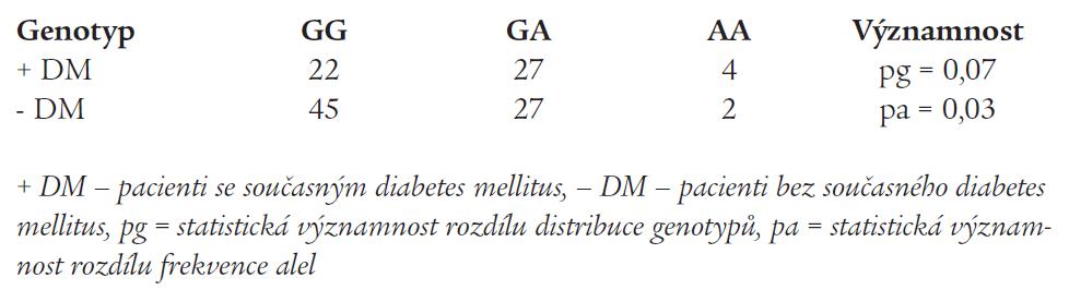 Polymorfizmus G8002A v genu pro endotelin-1 u pacientů se srdečním selháním na podkladě ischemické choroby srdeční – vztah k současně přítomnému diabetes mellitus.