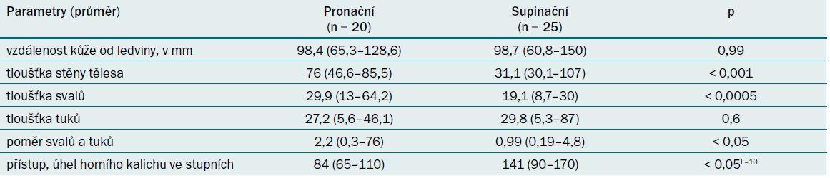 Analýza anatomických parametrů při PNL.