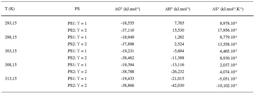 Termodynamické parametre látky XIX v 0,1 mol/l NaBr