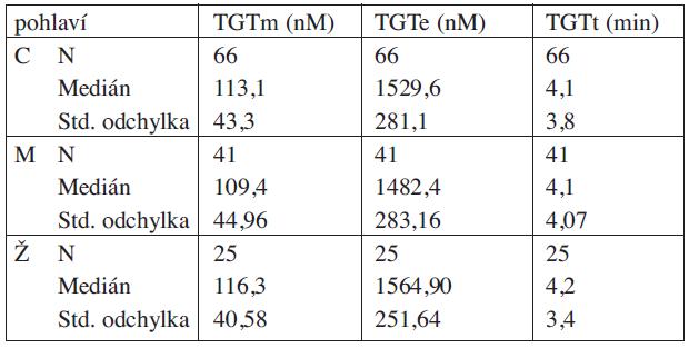 Výsledky TGT – kontrolní skupina.