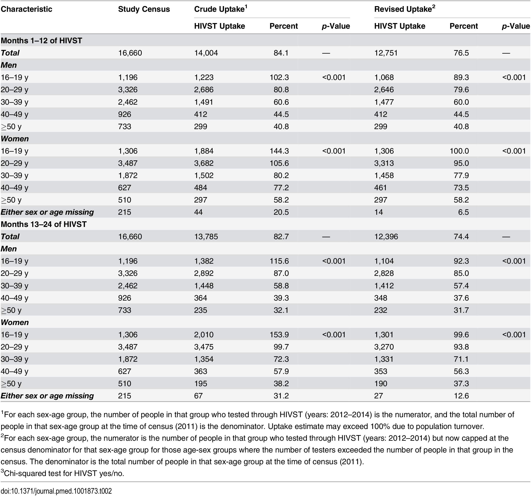 Age-sex distribution of study population and study participants with and without adjustment by study census maximum denominators in age-sex-neighbourhood subgroups.