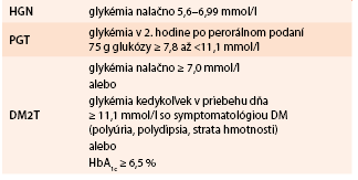 Diagnostické kritériá pre FPG, IGT a DM2T