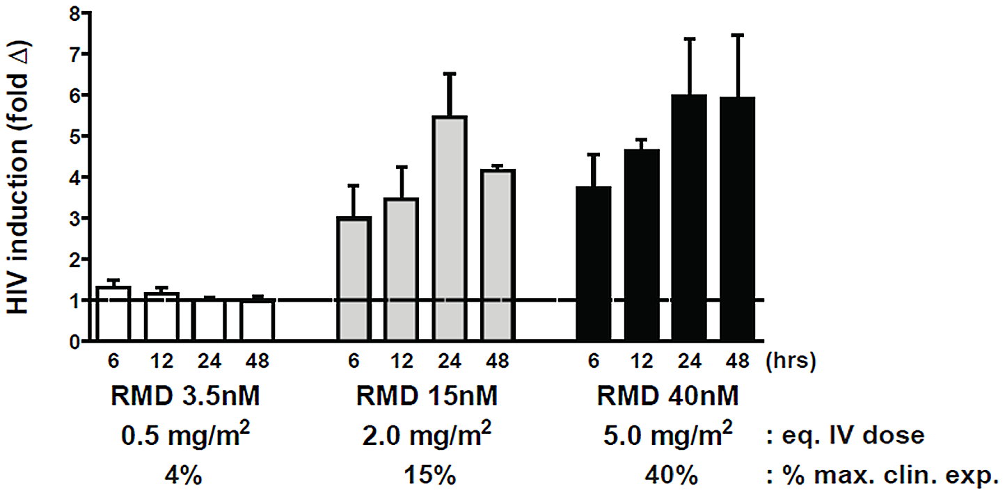 RMD activates intracellular HIV expression at concentrations below the levels achieved by clinical dosing.