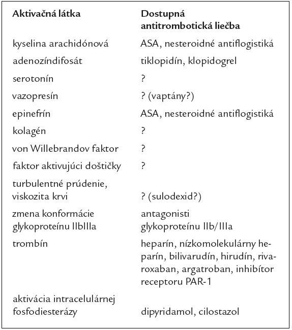 Možné aktivátory krvných doštičiek a súčasné možnosti antitrombotickej liečby (modifi kované podľa [27]).