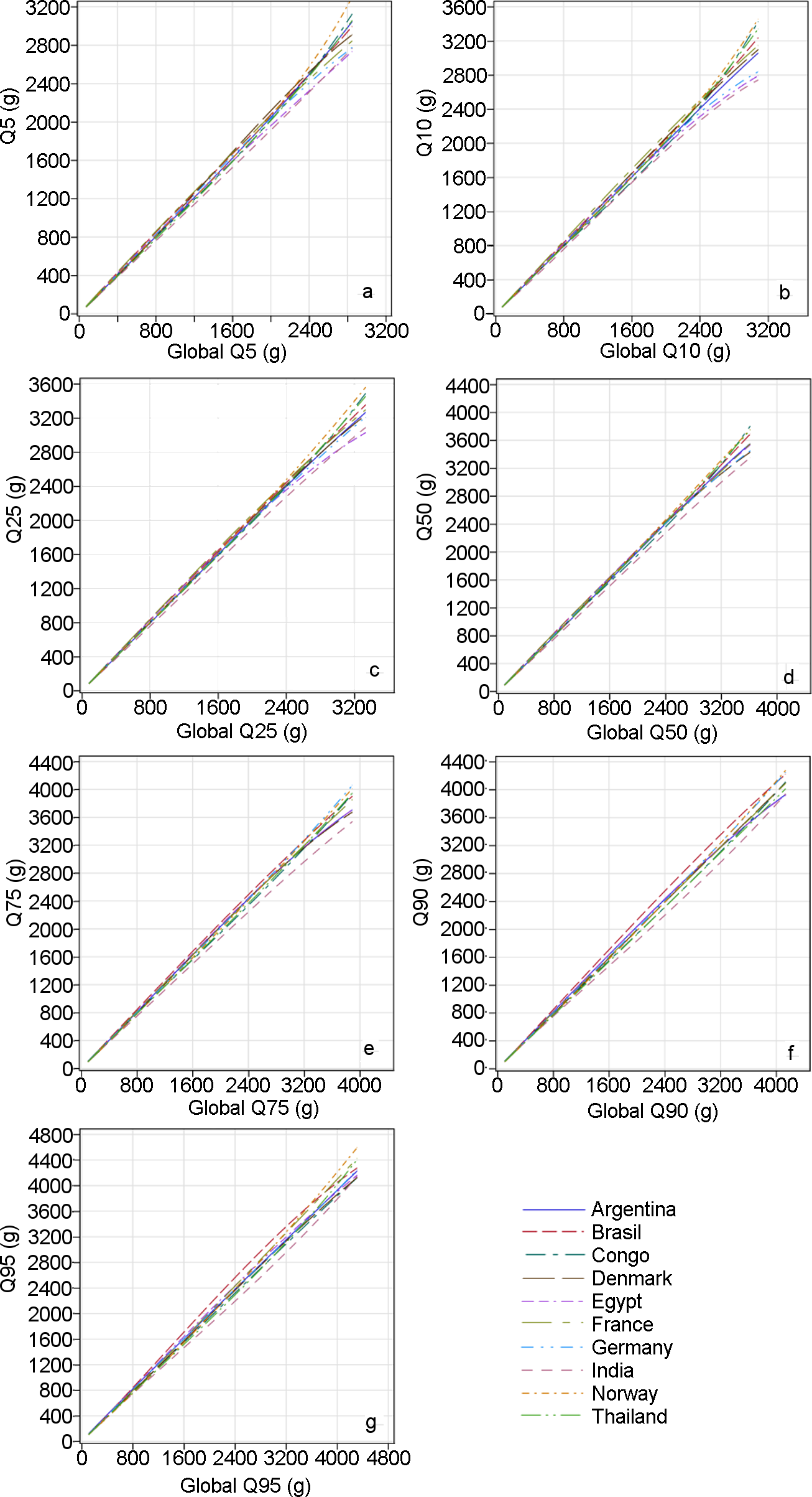 Quantile–quantile plots comparing countries' distributions with the global distribution of estimated fetal weight.