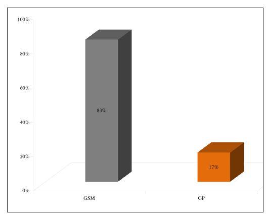 Distribuce litiázy mezi podčelistní (GSM) a příušní (GP) slinnou žlázu.