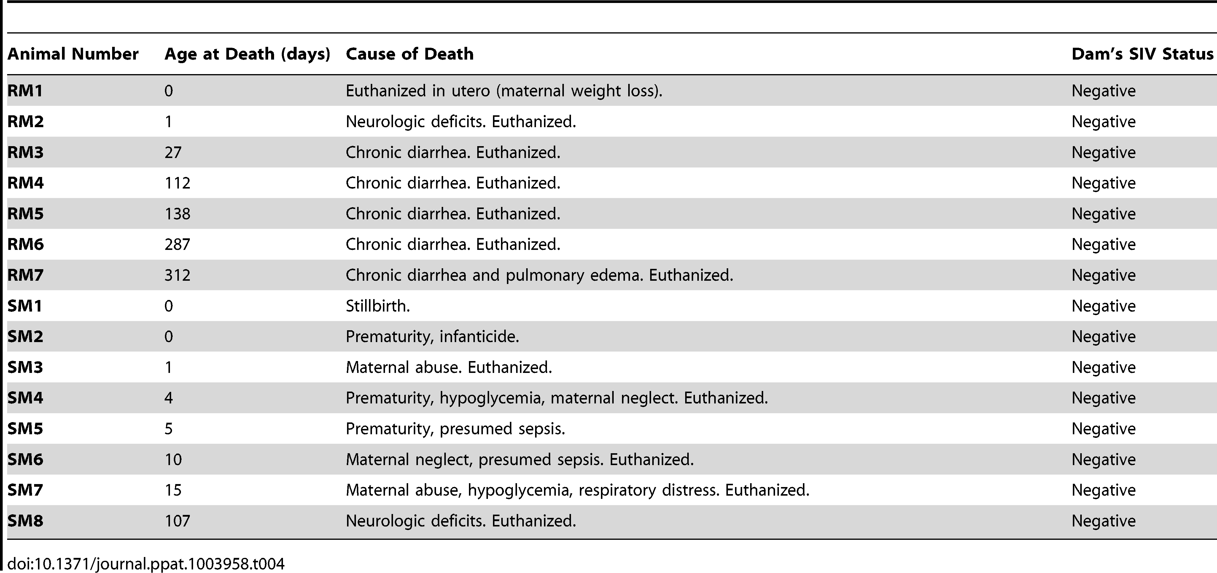 Clinical features of nonhuman primate infants.